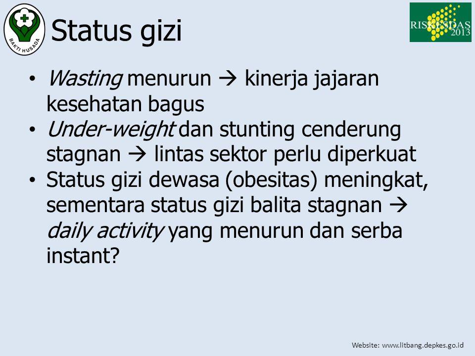 Status gizi Wasting menurun  kinerja jajaran kesehatan bagus
