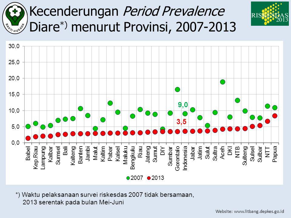 Kecenderungan Period Prevalence Diare*) menurut Provinsi, 2007-2013