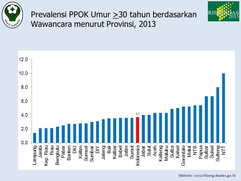 Prevalensi PPOK Umur >30 tahun berdasarkan Wawancara menurut Provinsi, 2013