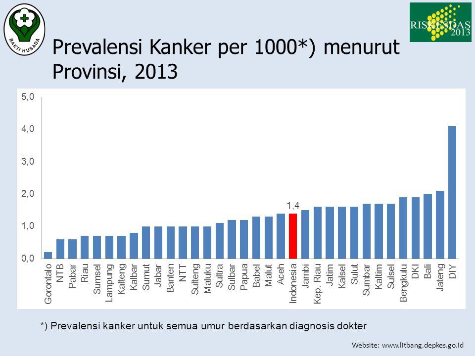 Prevalensi Kanker per 1000*) menurut Provinsi, 2013