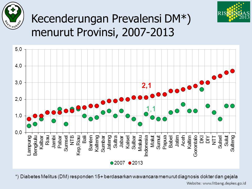 Kecenderungan Prevalensi DM*) menurut Provinsi, 2007-2013