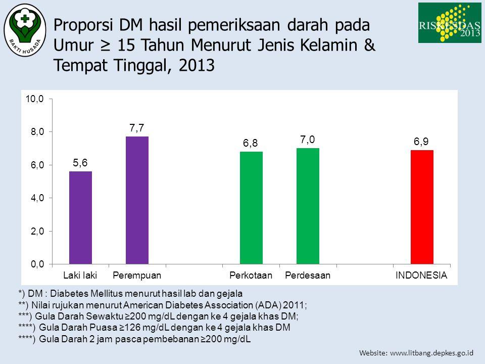 Proporsi DM hasil pemeriksaan darah pada Umur ≥ 15 Tahun Menurut Jenis Kelamin & Tempat Tinggal, 2013