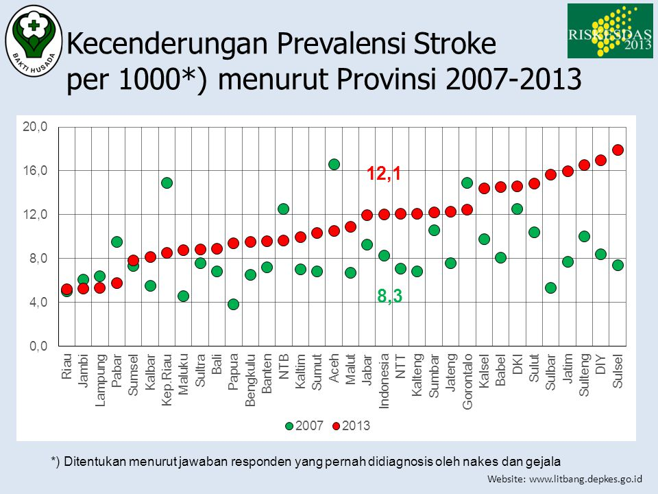 Kecenderungan Prevalensi Stroke per 1000*) menurut Provinsi 2007-2013