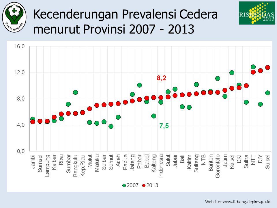 Kecenderungan Prevalensi Cedera menurut Provinsi 2007 - 2013