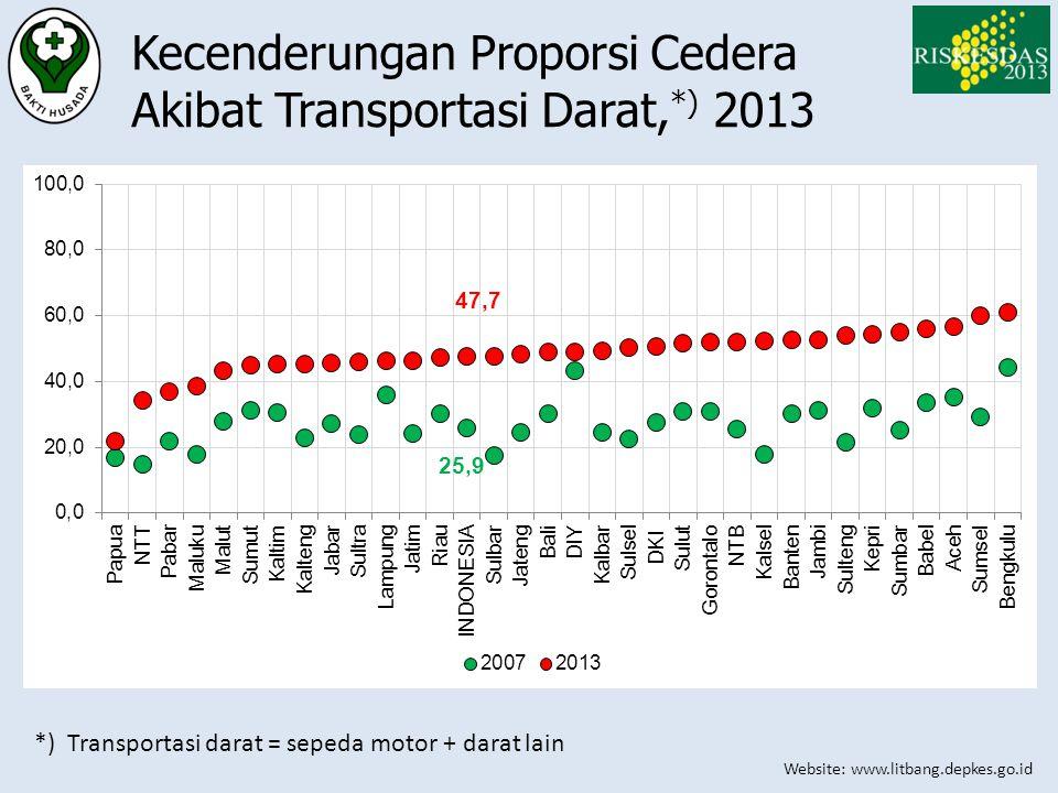 Kecenderungan Proporsi Cedera Akibat Transportasi Darat,*) 2013