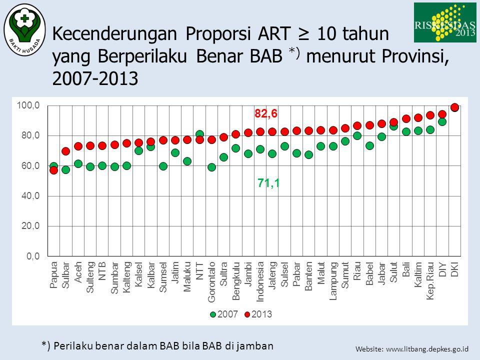 Kecenderungan Proporsi ART ≥ 10 tahun yang Berperilaku Benar BAB