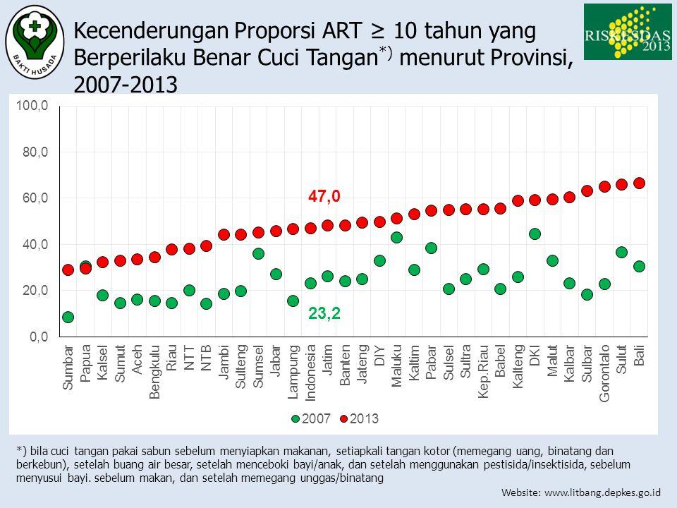 Kecenderungan Proporsi ART ≥ 10 tahun yang Berperilaku Benar Cuci Tangan*) menurut Provinsi, 2007-2013