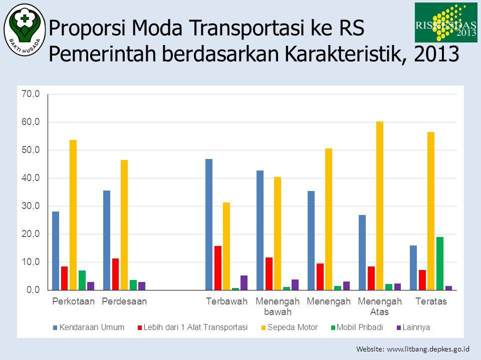 Proporsi Moda Transportasi ke RS Pemerintah berdasarkan Karakteristik, 2013