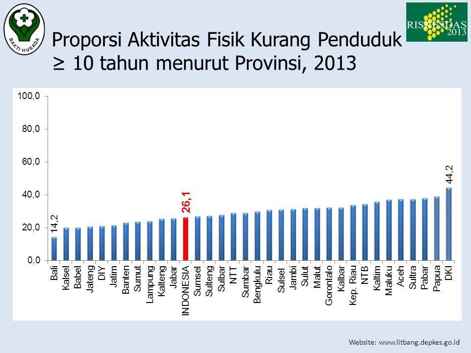 Proporsi Aktivitas Fisik Kurang Penduduk ≥ 10 tahun menurut Provinsi, 2013