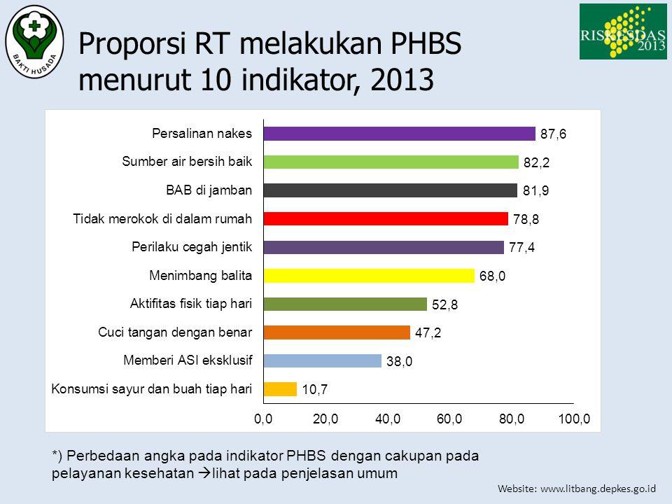 Proporsi RT melakukan PHBS menurut 10 indikator, 2013