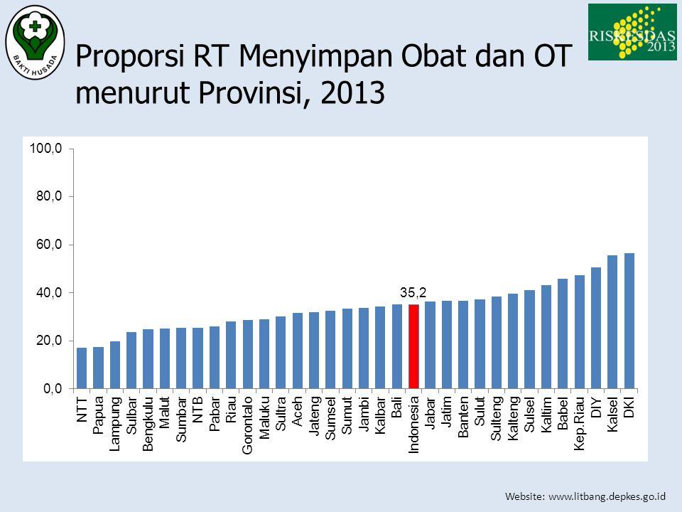 Proporsi RT Menyimpan Obat dan OT menurut Provinsi, 2013