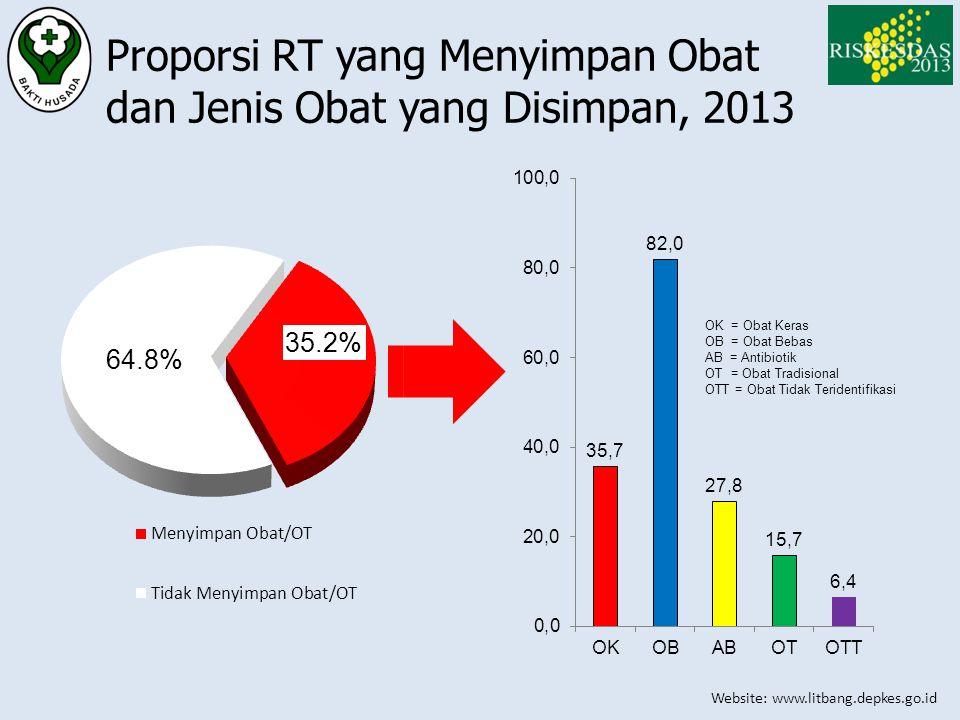 Proporsi RT yang Menyimpan Obat dan Jenis Obat yang Disimpan, 2013