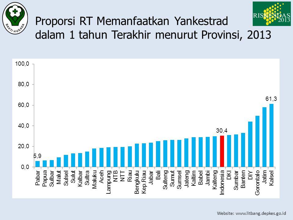 Proporsi RT Memanfaatkan Yankestrad dalam 1 tahun Terakhir menurut Provinsi, 2013