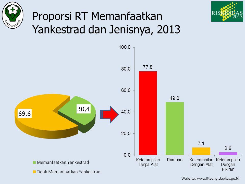 Proporsi RT Memanfaatkan Yankestrad dan Jenisnya, 2013