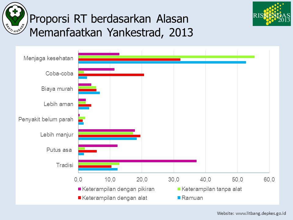 Proporsi RT berdasarkan Alasan Memanfaatkan Yankestrad, 2013