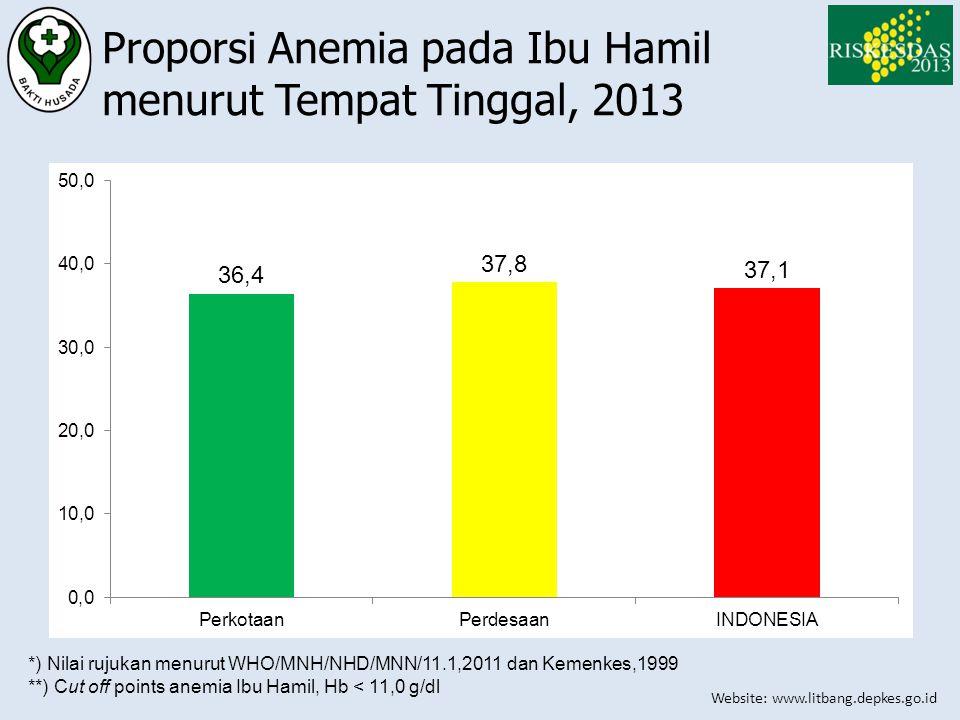 Proporsi Anemia pada Ibu Hamil menurut Tempat Tinggal, 2013