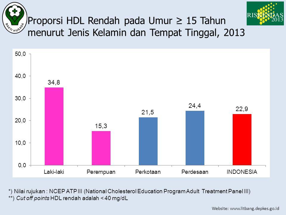 Proporsi HDL Rendah pada Umur ≥ 15 Tahun menurut Jenis Kelamin dan Tempat Tinggal, 2013