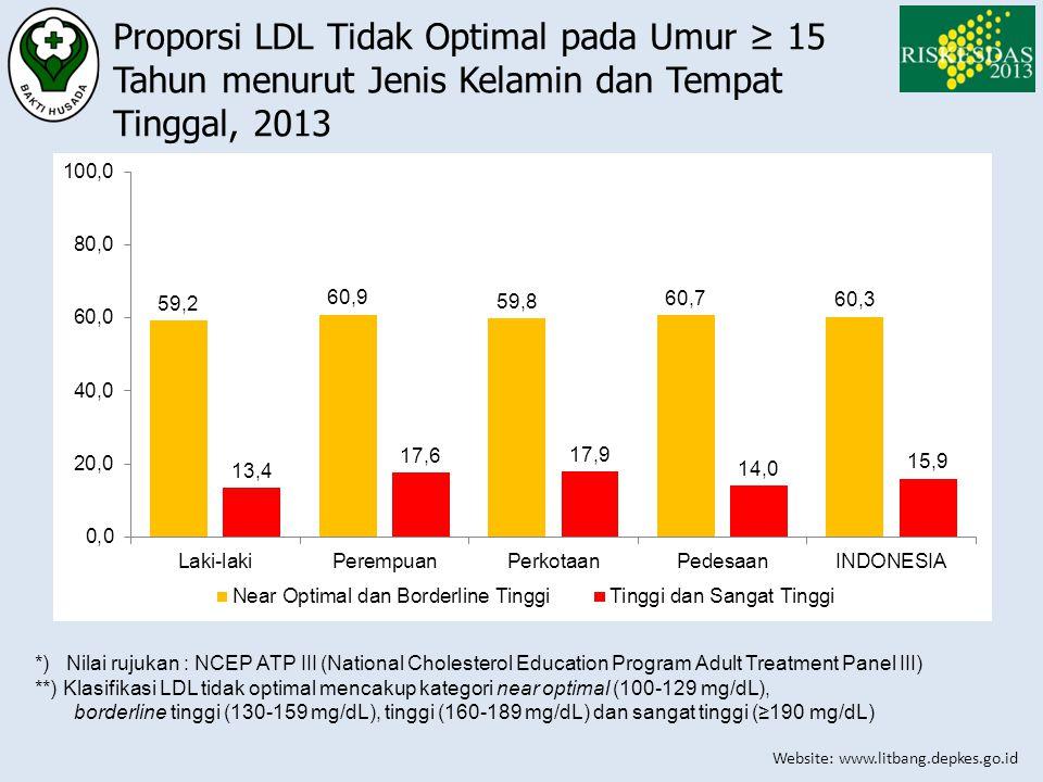 Proporsi LDL Tidak Optimal pada Umur ≥ 15 Tahun menurut Jenis Kelamin dan Tempat Tinggal, 2013