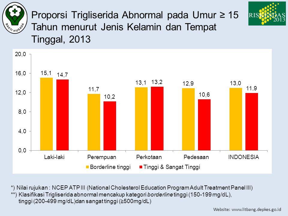Proporsi Trigliserida Abnormal pada Umur ≥ 15 Tahun menurut Jenis Kelamin dan Tempat Tinggal, 2013