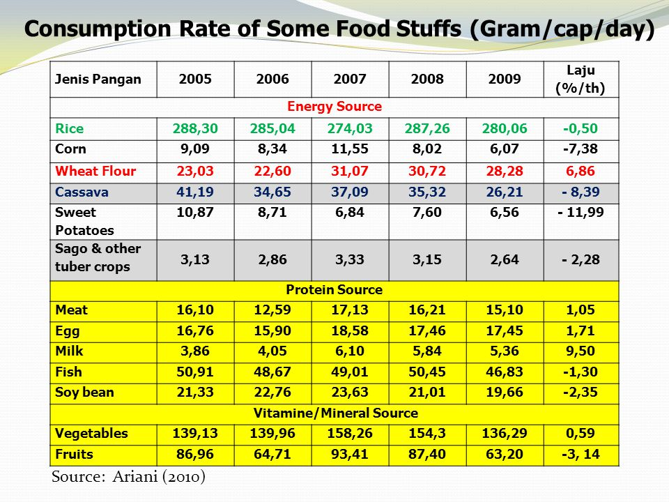 Consumption Rate of Some Food Stuffs (Gram/cap/day)