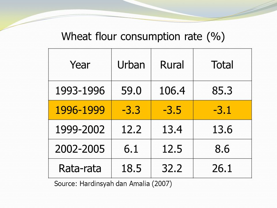 Wheat flour consumption rate (%) Year Urban Rural Total