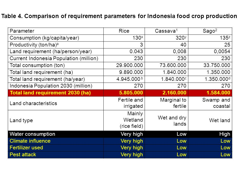 Table 4. Comparison of requirement parameters for Indonesia food crop production