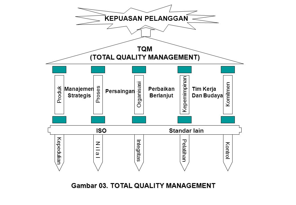 (TOTAL QUALITY MANAGEMENT)