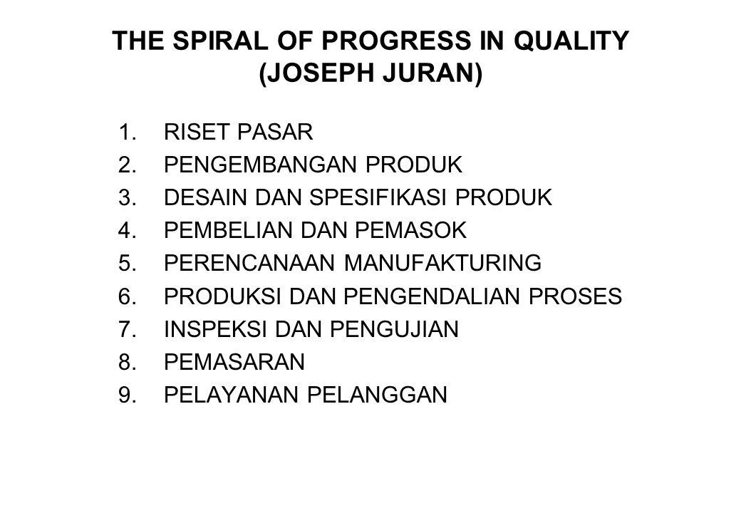THE SPIRAL OF PROGRESS IN QUALITY (JOSEPH JURAN)