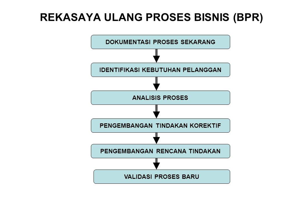 REKASAYA ULANG PROSES BISNIS (BPR)