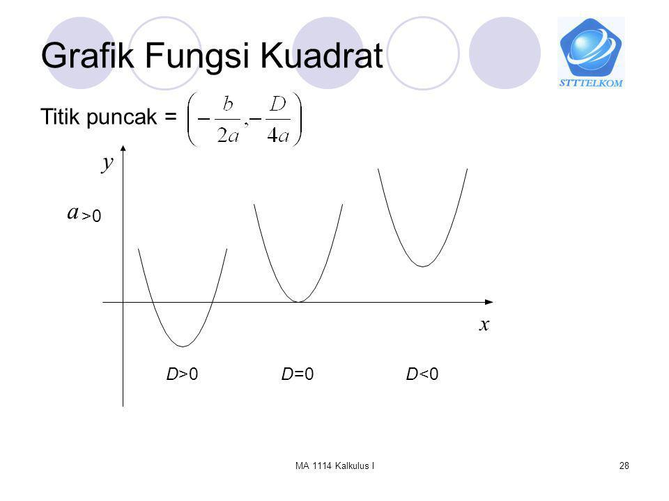 Grafik Fungsi Kuadrat y a Titik puncak = x >0 D >0 D =0 D <0