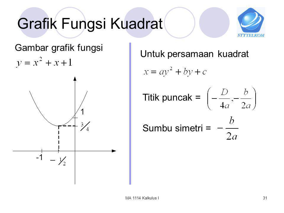 Grafik Fungsi Kuadrat Gambar grafik fungsi Untuk persamaan kuadrat