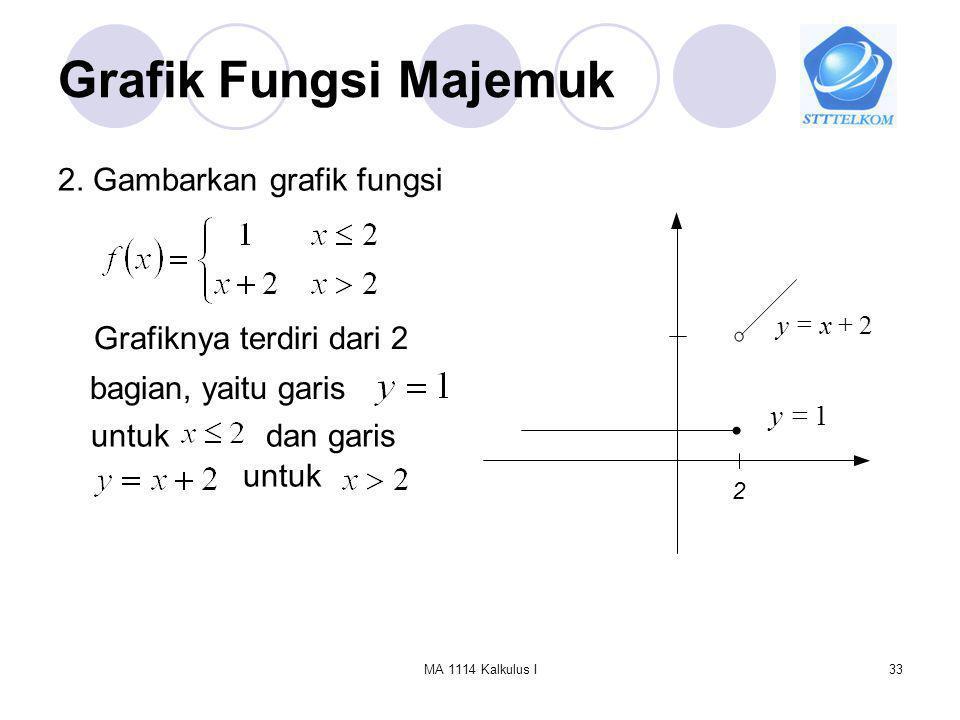 Grafik Fungsi Majemuk 2. Gambarkan grafik fungsi