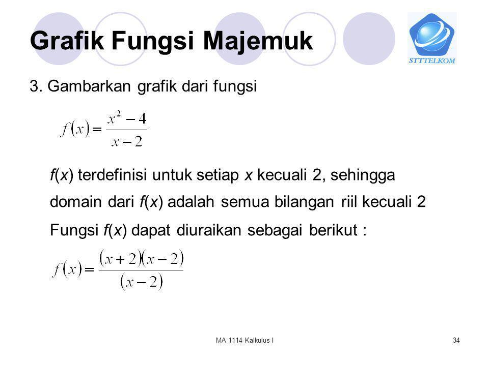 Grafik Fungsi Majemuk 3. Gambarkan grafik dari fungsi