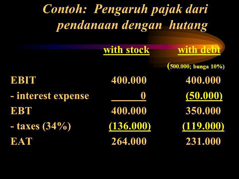 Contoh: Pengaruh pajak dari pendanaan dengan hutang