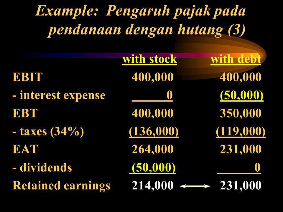 Example: Pengaruh pajak pada pendanaan dengan hutang (3)