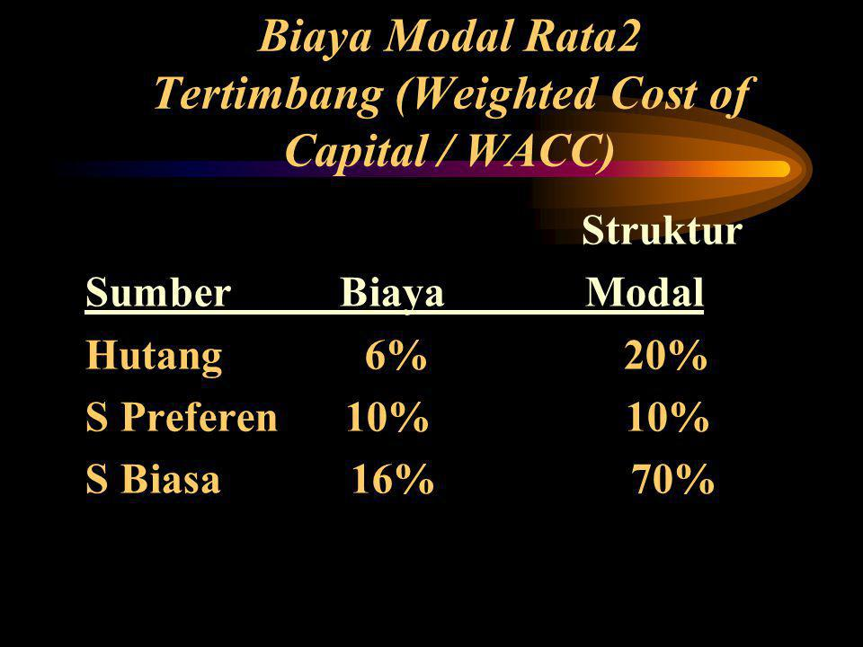 Biaya Modal Rata2 Tertimbang (Weighted Cost of Capital / WACC)