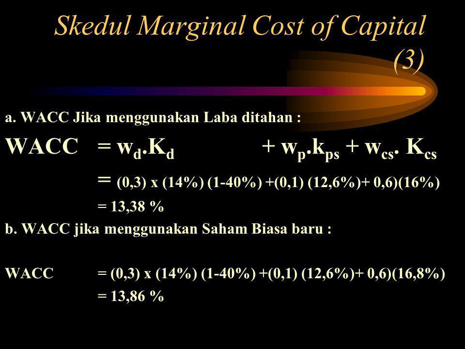 Skedul Marginal Cost of Capital (3)