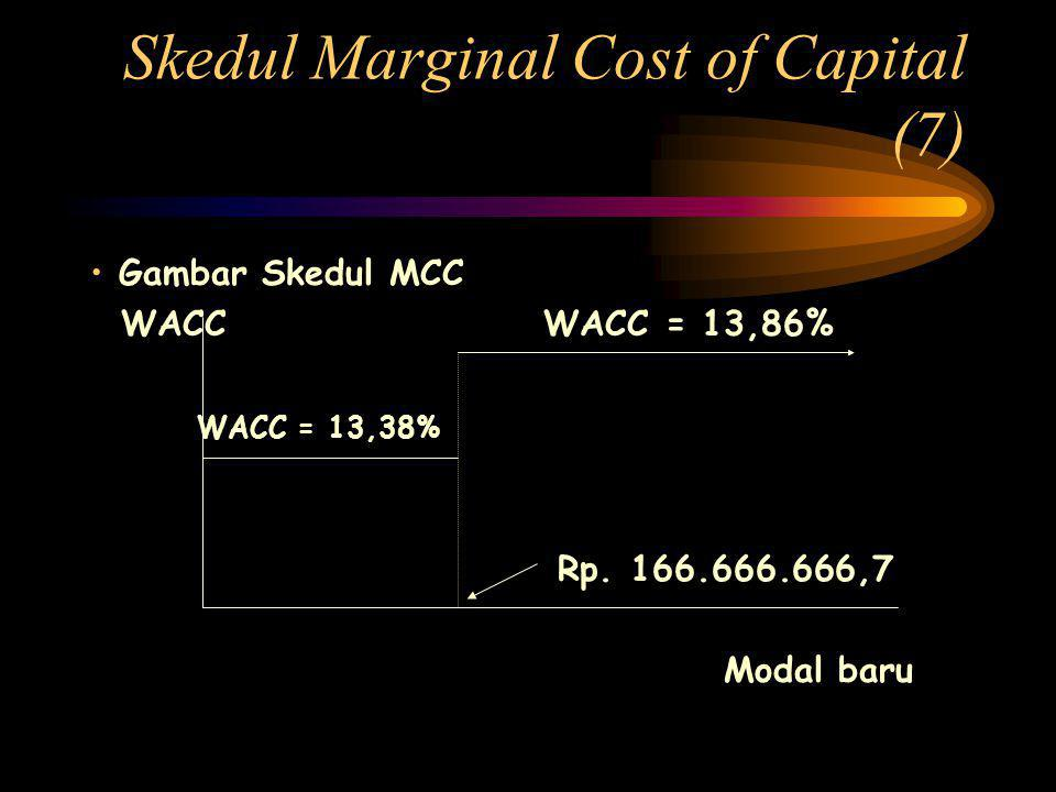Skedul Marginal Cost of Capital (7)