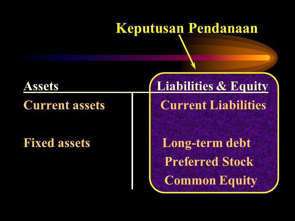Keputusan Pendanaan Assets Liabilities & Equity