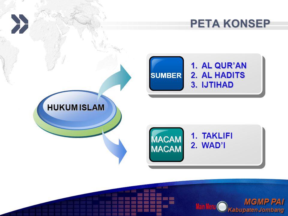 PETA KONSEP AL QUR'AN AL HADITS IJTIHAD HUKUM ISLAM TAKLIFI MACAM