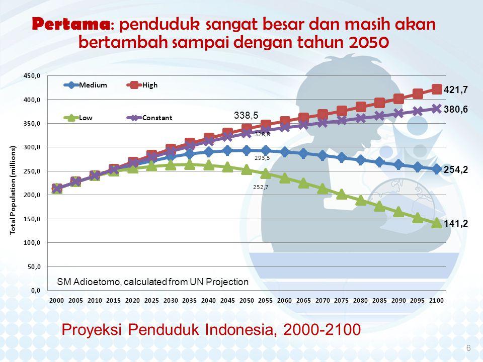 Proyeksi Penduduk Indonesia, 2000-2100