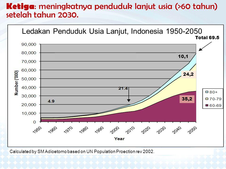 Ledakan Penduduk Usia Lanjut, Indonesia 1950-2050