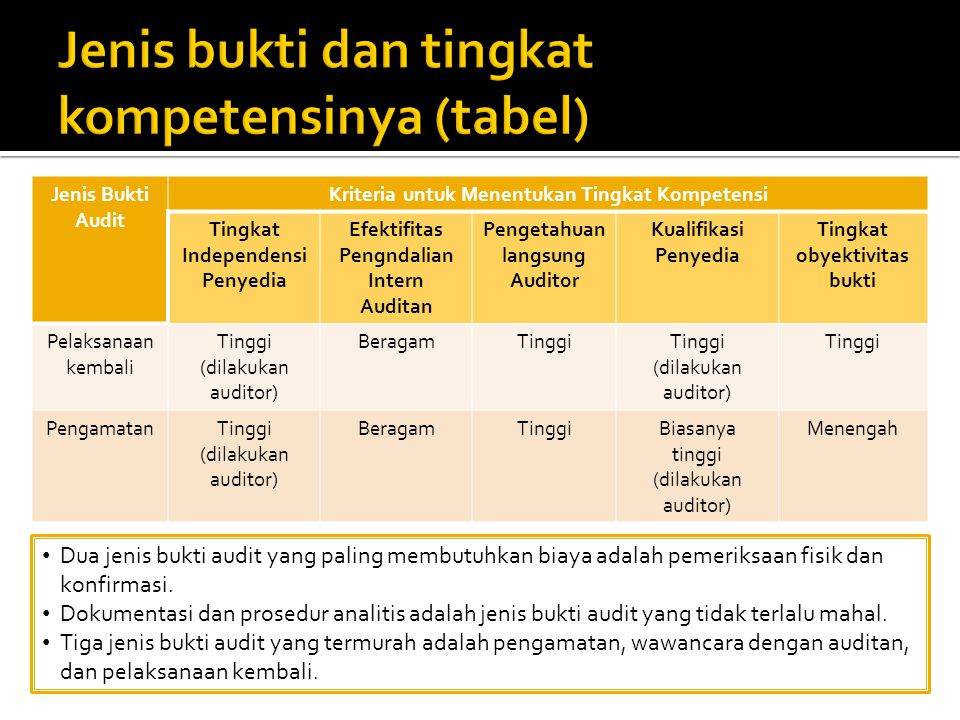 Jenis bukti dan tingkat kompetensinya (tabel)