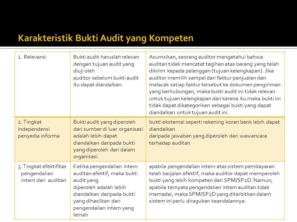 Karakteristik Bukti Audit yang Kompeten