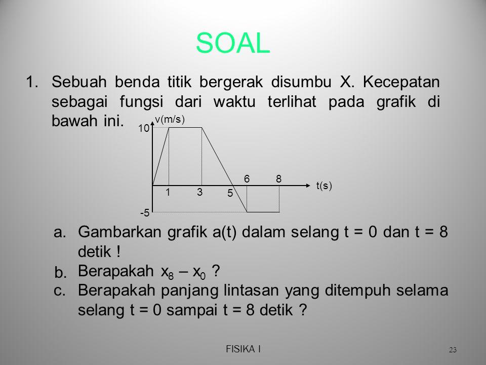 SOAL 1. Sebuah benda titik bergerak disumbu X. Kecepatan sebagai fungsi dari waktu terlihat pada grafik di bawah ini.