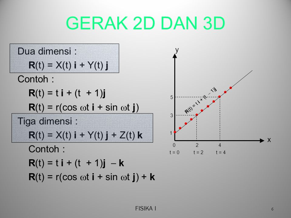 GERAK 2D DAN 3D Dua dimensi : R(t) = X(t) i + Y(t) j Contoh :