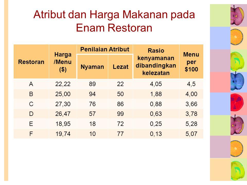 Atribut dan Harga Makanan pada Enam Restoran