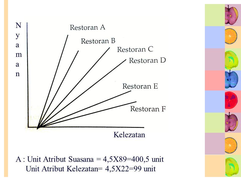Nyaman Kelezatan. A : Unit Atribut Suasana = 4,5X89=400,5 unit.