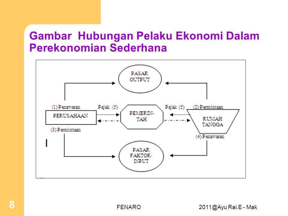 Gambar Hubungan Pelaku Ekonomi Dalam Perekonomian Sederhana