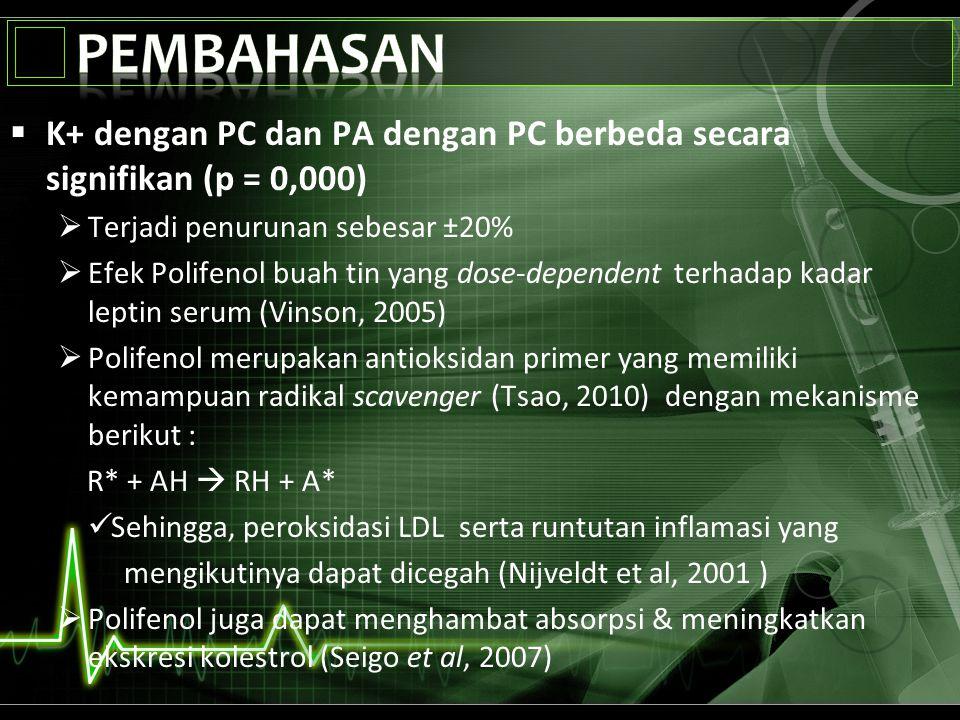Pembahasan K+ dengan PC dan PA dengan PC berbeda secara signifikan (p = 0,000) Terjadi penurunan sebesar ±20%